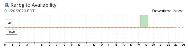 Rarbg availability chart