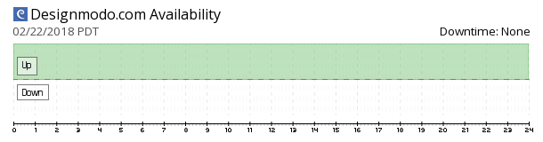 Designmodo availability chart