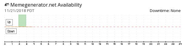 Memegenerator availability chart