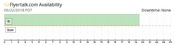 Flyertalk availability chart
