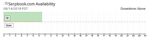 Serpbook availability chart