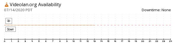 VideoLAN availability chart