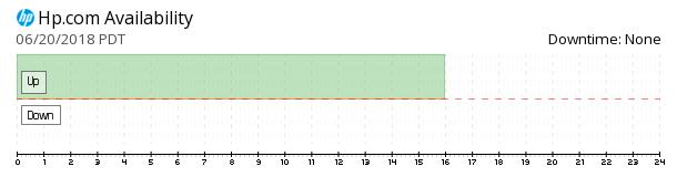 HP.com availability chart