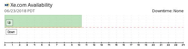 XE.com availability chart