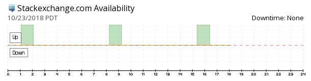 StackExchange availability chart