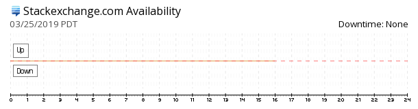 StackExchange availability chart