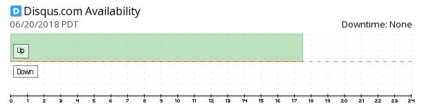 Disqus availability chart