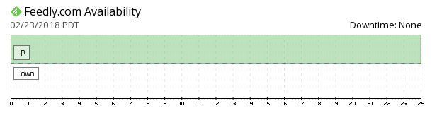 feedly availability chart