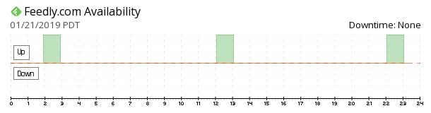 feedly availability chart