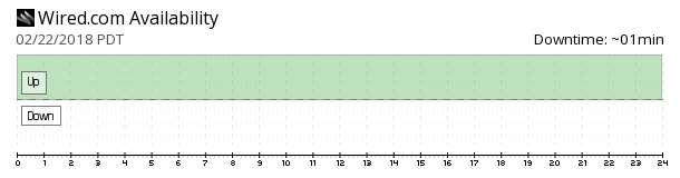 Wired availability chart