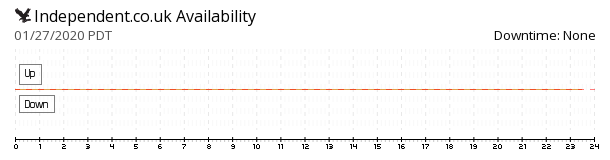 Independent.co.uk availability chart