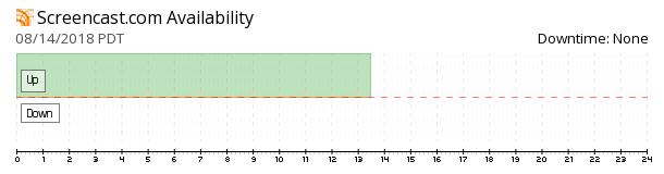 Screencast availability chart
