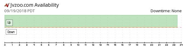 Jvzoo availability chart