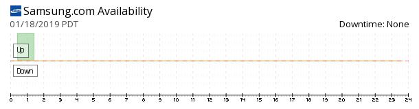 Samsung.com availability chart