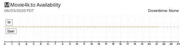 Movie4k.to availability chart