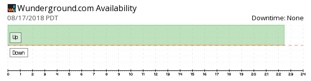 Weather Underground availability chart