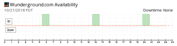 Weather Underground availability chart