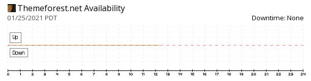 ThemeForest availability chart