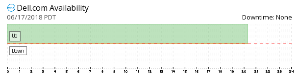 Dell.com availability chart