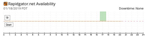 Rapidgator availability chart