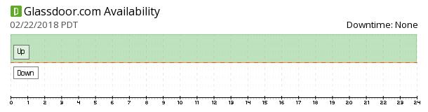 Glassdoor availability chart