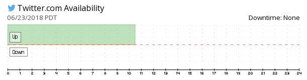 Twitter availability chart