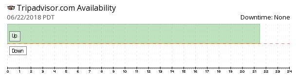 TripAdvisor availability chart