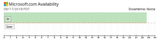 Microsoft availability chart