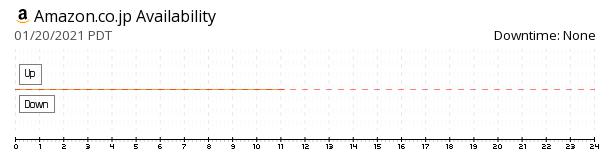 Amazon Japan availability chart