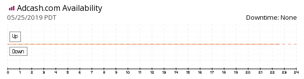 Adcash availability chart