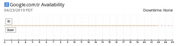 Google Turkey availability chart