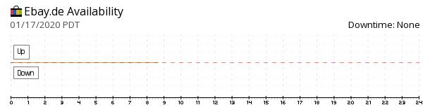 eBay Germany availability chart