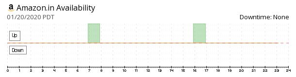 Amazon.in availability chart