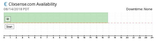 Clixsense availability chart