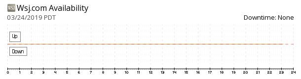 Wall Street Journal availability chart