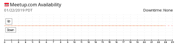 Meetup availability chart