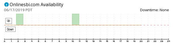 OnlineSBI availability chart