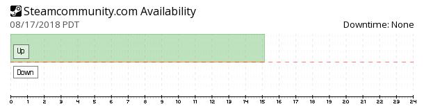 Steam Community availability chart