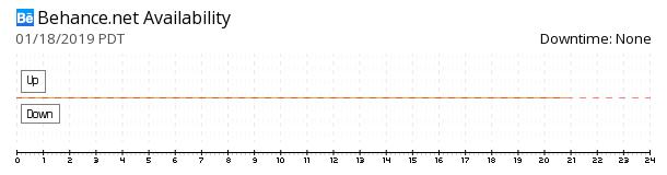 Behance availability chart