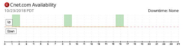 CNET availability chart