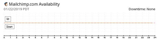 MailChimp availability chart