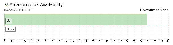 Amazon UK availability chart