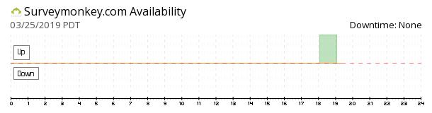 SurveyMonkey availability chart