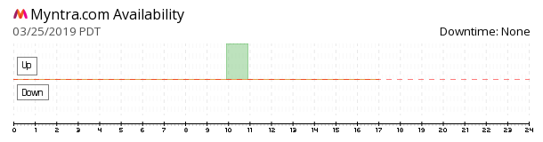 Myntra.com availability chart