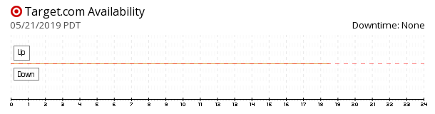 Target availability chart