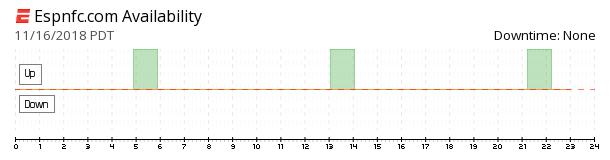 ESPNFC availability chart