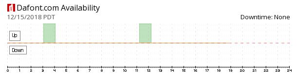Dafont availability chart