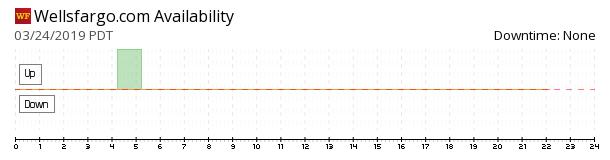 WellsFargo availability chart