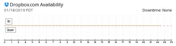 Dropbox availability chart