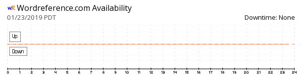 WordReference.com availability chart